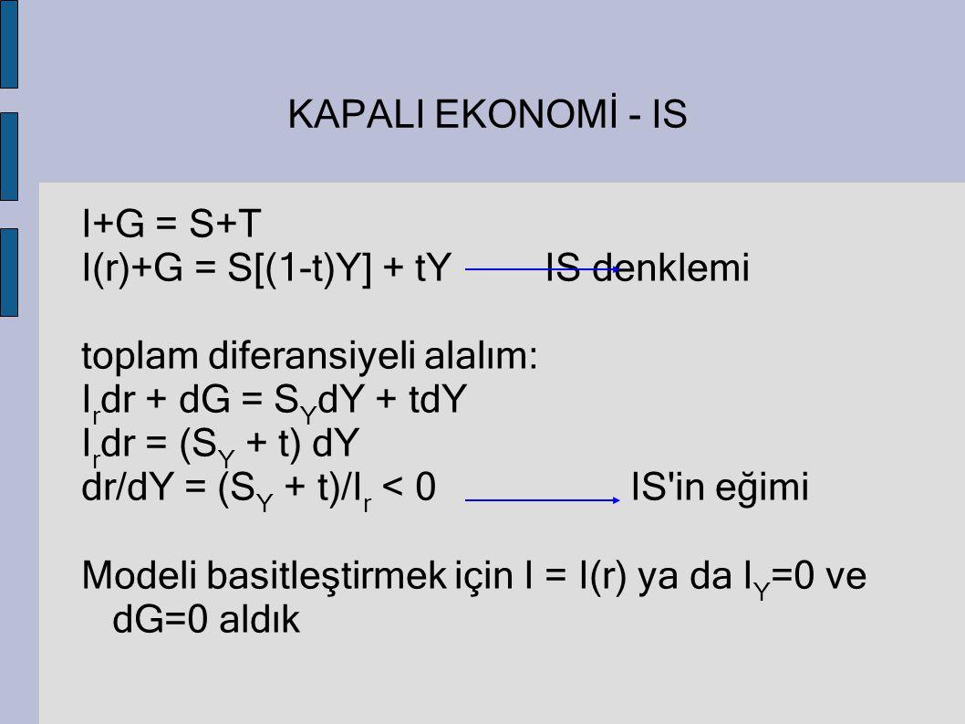 KAPALI EKONOMİ - IS I+G = S+T. I(r)+G = S[(1-t)Y] + tY IS denklemi. toplam diferansiyeli alalım: